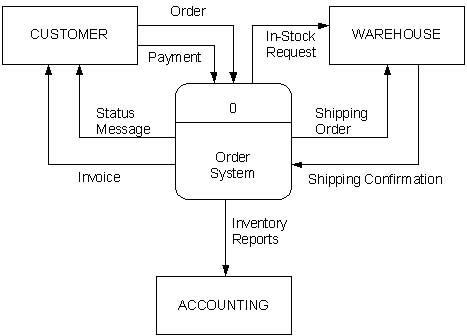 Data Flow Diagram Dfd