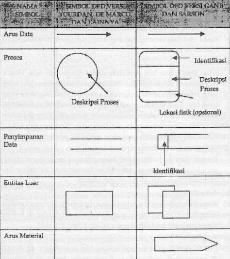 Data flow diagram majalah modif data dictionary ccuart Image collections