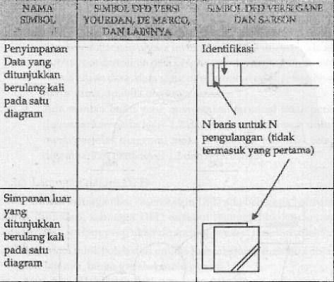 Data flow diagram majalah modif dfdsymbol2 ccuart Image collections