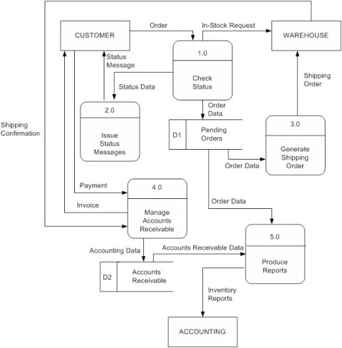 Data flow diagram dfd layer0 ccuart Choice Image