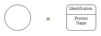 process-notation